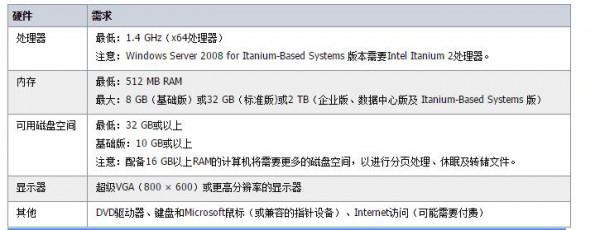 Windows Server 2008 R2体系供需-U9SEO