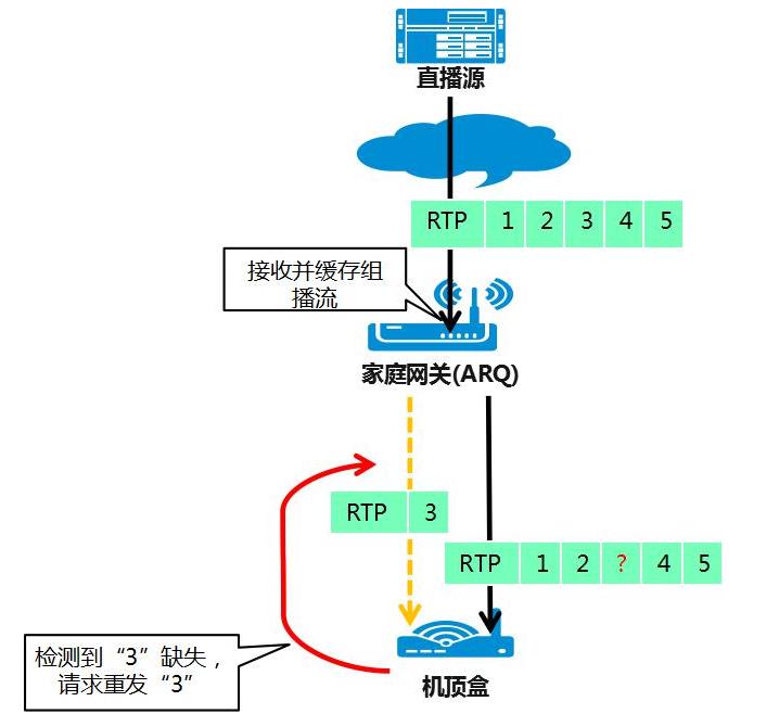 Wi-Fi视频加速技术介绍