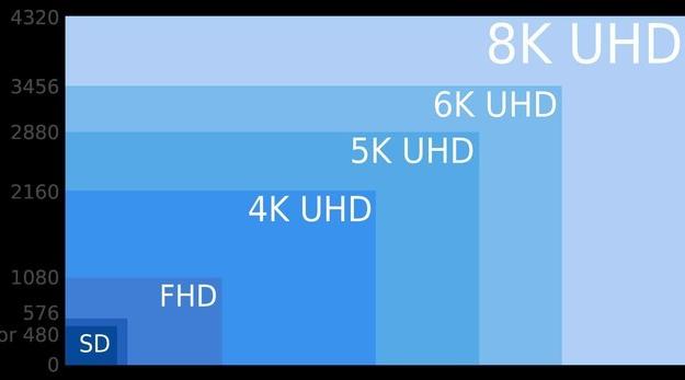 "5G+8K天生一对!加速淘汰现有""娱乐设施"""