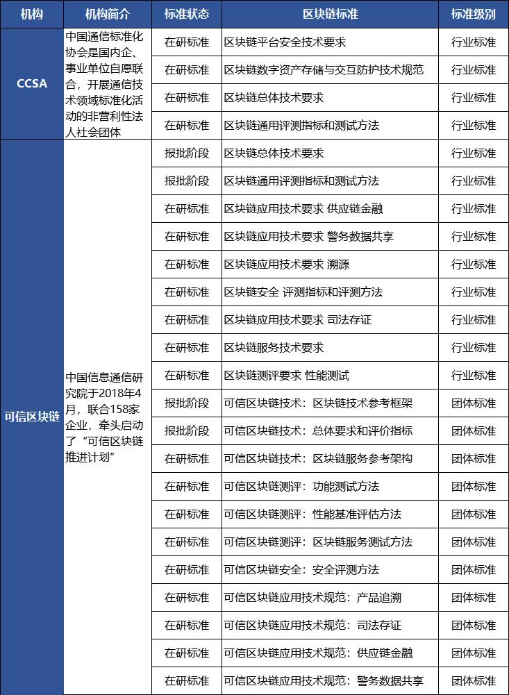 4月中国区块链标准建设提速 应用落地再添一拼图