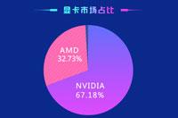 NVIDIA显卡份额碾压!占2/3!但是第一名属于AMD!