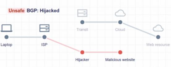 Cloudflare发布Is BGP safe yet在线测试工具测试ISP 是否部署 RPKI