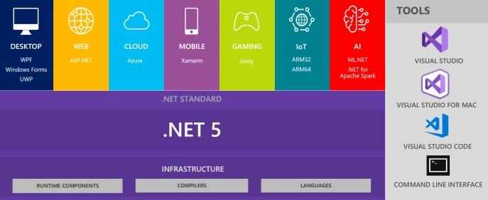 微软发布 .NET 5.0 Preview 3