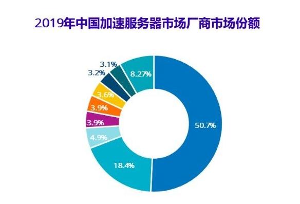 IDC:2019年人工智能基础架构市场规模达20.9亿美元,同比增长58.7%