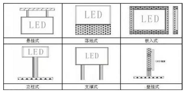LED显示屏根据应用领域不同,分为多种安装方式
