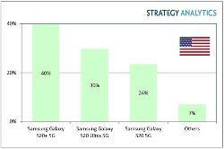 SA研究报告:三星已主导美国5G手机市场