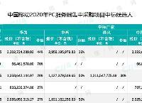 80亿大单!中国移动2020年PC服务器集采结果公布
