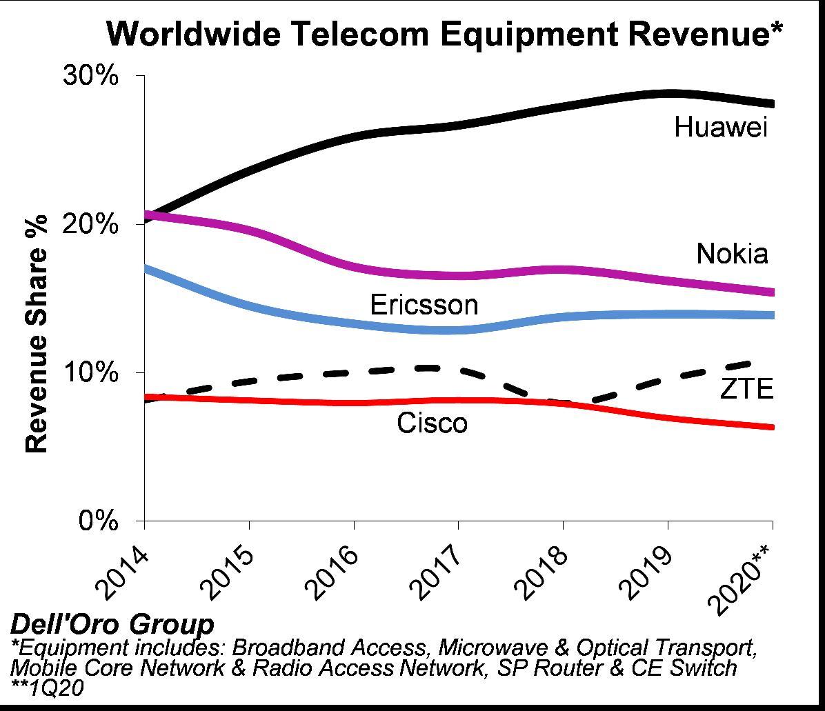 2020一季度全球电信设备排名:华为稳居第一中兴逆势增长