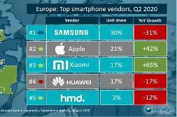 小米超越华为:成为欧洲第三大手机品牌