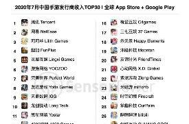 7月中国App Store手游收入排行榜:腾讯网易莉莉丝位列前三