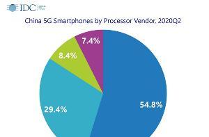 2020年第二季度中国智能手机市场出货量月8780万台,同比下降10.3%