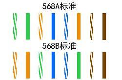 网线a类和b类的区别