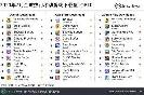 7月全球移动游戏下载榜:汤姆猫总动员获下载榜榜首,腾讯《和平精英》位列第五