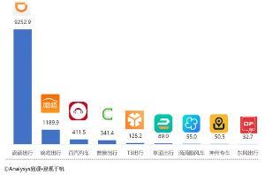 """180万+用户正在花小猪上&quot薅猪毛"""":乘客日增340% 司机增203%"""