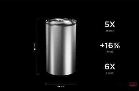 马斯克曝电池重大突破!特斯拉电池日活动,对A股市场有何影响?