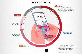 电子消费TOP榜单出炉 OPPO品牌位列前五