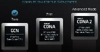 AMD申请CDNA商标 新一代7nm计算卡就要来了