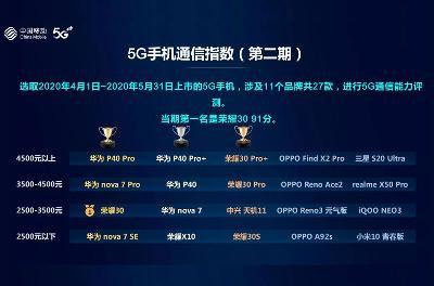 中国移动 2020 年智能硬件质量报告获奖名单新鲜出炉:华为、荣耀、小米等在列