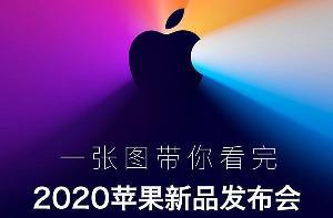 一张图看懂苹果新品发布会:三款Mac+自研电脑处理器、macOS/iOS打通