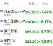 阿里腾讯港股巨头今日全线下跌 互联网反垄断剑指平台二选一