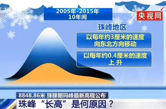 8848.86米!珠峰新高程