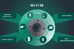 二十年来最重大的一次升级!Wi-Fi 6E将普及:速度翻番