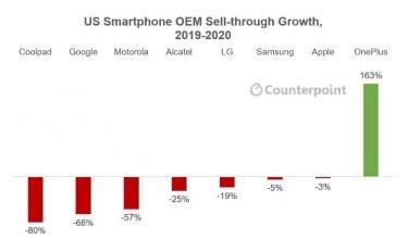 Counterpoint发布2020年美国智能手机市场年度报告 一加成唯一逆势增长品牌