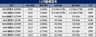 英特尔11代酷睿上市日期公布 将于3月15日发售