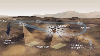再晚三天!NASA宣布将火星直升机首飞时间推迟至4月11日