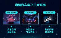 海信首次公布汽车电子三大产业布局:车路协同、智能座舱、整车热管理