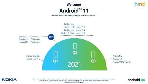 HMD发布修订后的诺基亚系列手机Android 11更新路线图