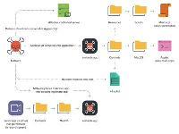 苹果修复macOS 11.4零日漏洞:可被攻击者秘密截屏或录制视频
