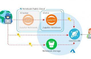 微软修复存在两年多的Azure Cosmos数据库漏洞,并同时用户更换私钥