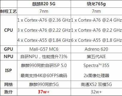 科技实时资讯:科技资讯:骁龙765g和麒膦820哪个好