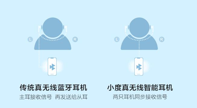 科技知识:小度真无线智能耳机有延迟吗 小度真无线智能耳机容易出现延迟吗