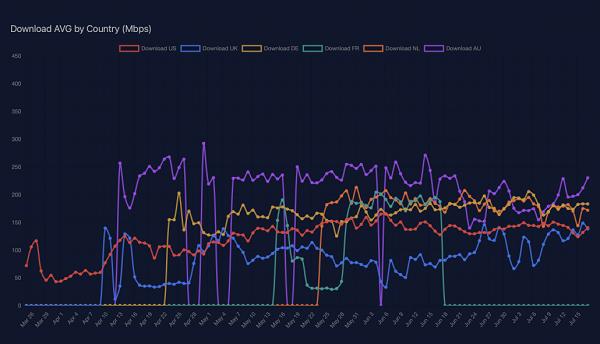测试SpaceX 星链网速,其中英国下载速度最低
