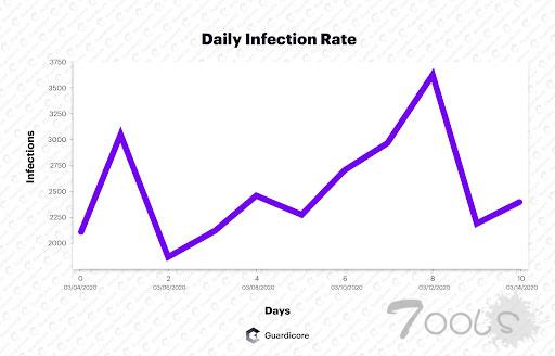 僵尸网络 Vollgar入侵微软达2年,每天攻击近 3000个数据库