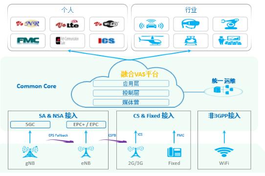 """5G通信业务平台应具备的""""基本素质"""""""