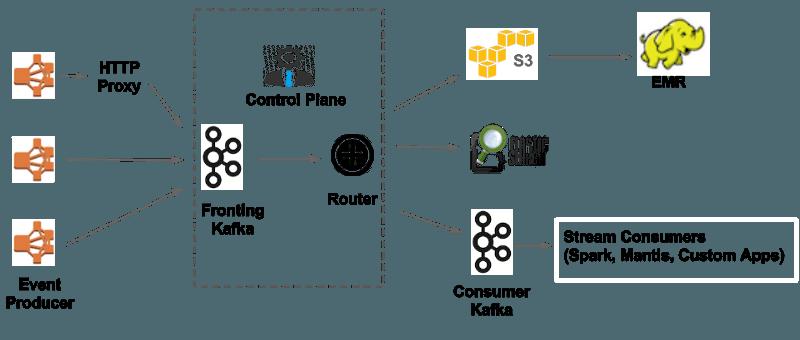一个社交平台的区块链隐私方案脑洞