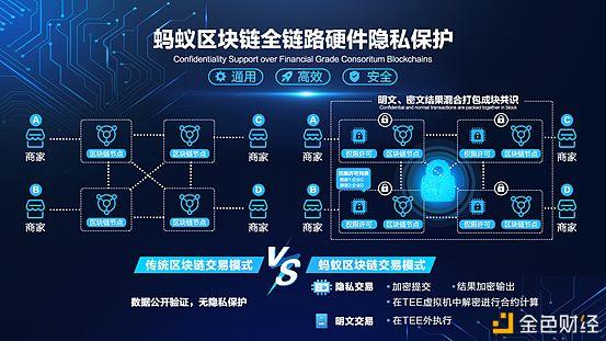 蚂蚁区块链开放全球首个商用级硬件隐私保护技术