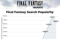 国外车站由于《最终幻想7》发售搜索量暴涨  蒂法搜索人气最高