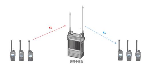 北峰跨段中继台—TR925系列,组网应用图例分析