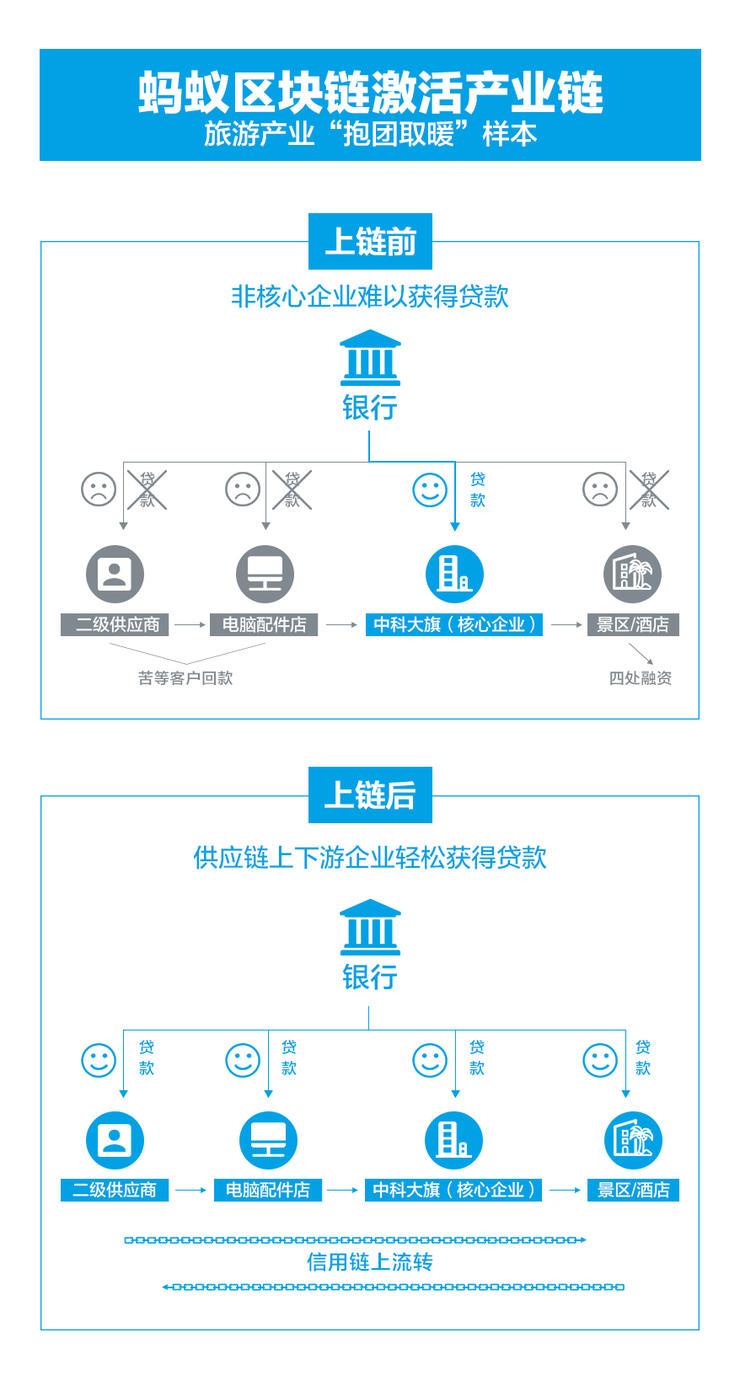 """区块链+供应链金融,会成为中小企业的""""保命符""""吗?"""