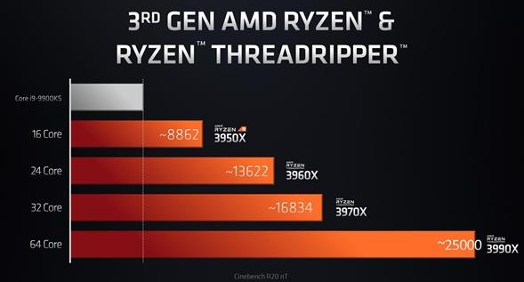AMD线程撕裂者3980X首曝:果然48核心96线程、无敌次旗舰