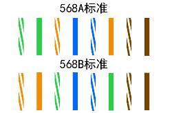 网线水晶头有几种排线标准